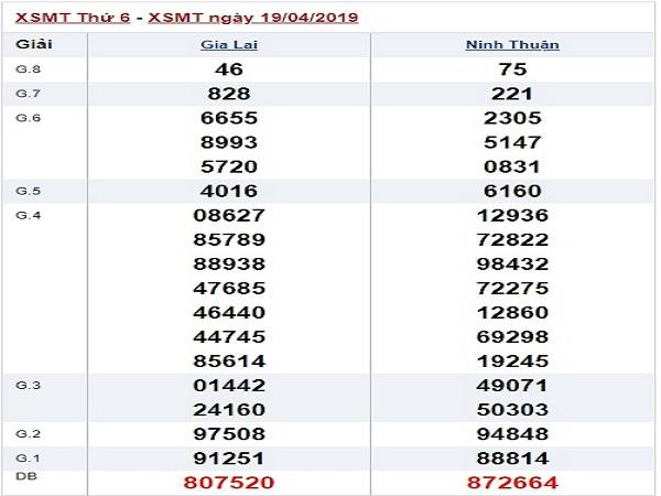 Phân tích dự đoán lô miền trung ngày 26/04
