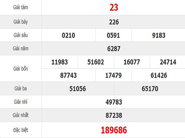 Tổng hợp thống kê dự lô tô Đà Nẵng ngày 22/05 tỷ lệ trúng cao