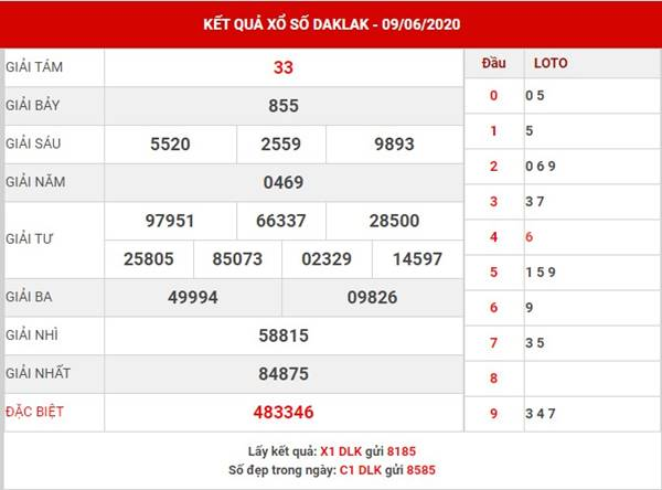 Thống kê SX Daklak thứ 3 ngày 16-6-2020