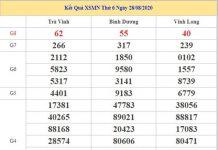Thống kê KQXSMN 4/9/2020 chốt KQXS miền Nam thứ 6