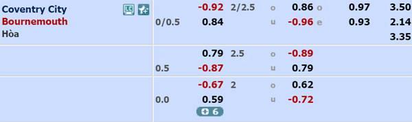 Tỷ lệ kèo giữa Coventry vs Bournemouth