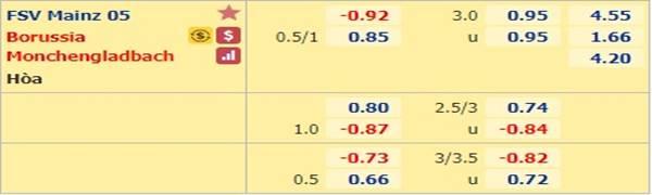 Tỷ lệ kèo bóng đá giữa Mainz vs Mgladbach