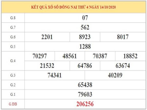 Thống kê XSDN ngày 21/10/2020 dựa trên phân tích KQXSDN kỳ trước