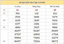 Thống kê KQXSMN 19/10/2020 chốt KQXS miền Nam thứ 2