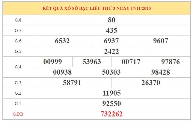 Thống kê KQXSBL ngày 24/11/2020 dựa trên kết quả kỳ trước