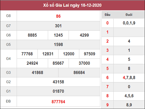 Thống kê KQXSGL ngày 25/12/2020- xổ số gia lai