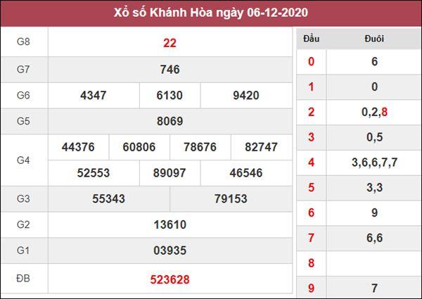 Thống kê XSKH 9/12/2020 chốt KQXS Khánh Hòa thứ 4