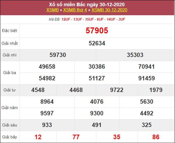 Thống kê XSMB 31/12/2020 tổng hợp lô đẹp miền Bắc thứ 5