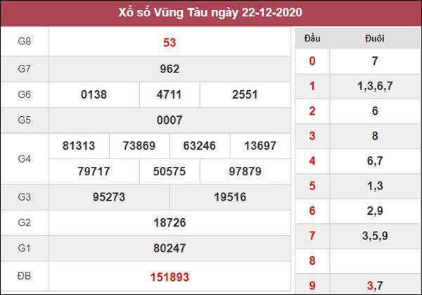 Thống kê XSVT 29/12/2020 chốt đầu đuôi giải đặc biệt Vũng Tàu