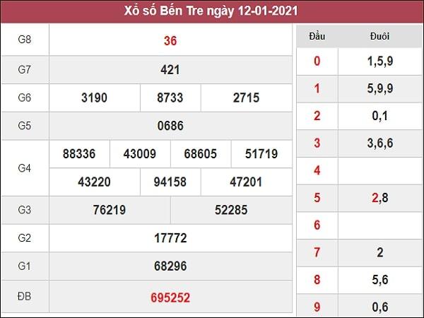 Thống kê XSBT 19/1/2021