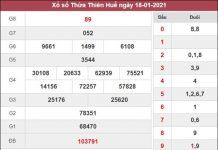 Thống kê XSTTH 25/1/2021 tổng hợp những cặp số may mắn thứ 2
