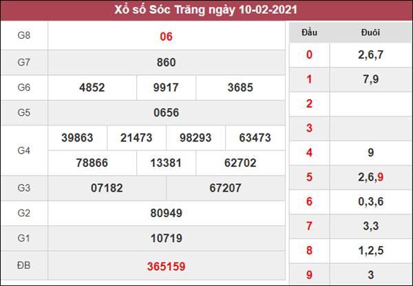 Thống kê XSST 17/2/2021 chốt lô VIP Sóc Trăng hôm nay