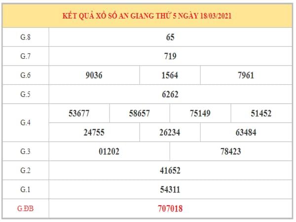 Thống kê KQXSAG ngày 25/3/2021 dựa trên kết quả kì trước