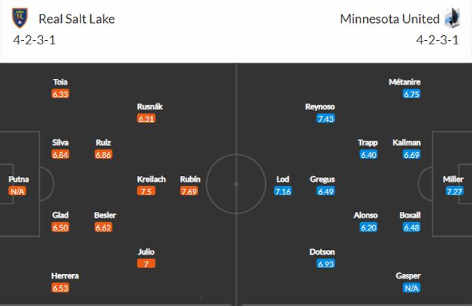 Soi kèo trận đấu Real Salt Lake vs Minnesota United
