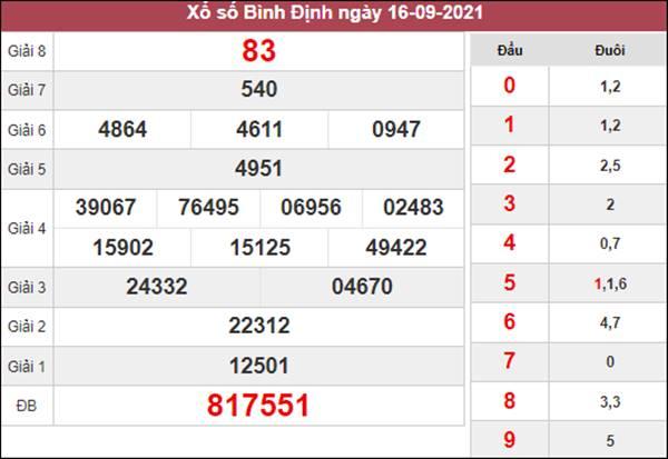 Thống kê XSBDI 23/9/2021 chốt cặp số về nhiều thứ 5