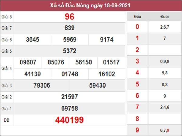 Nhận định XSDNO 25-09-2021