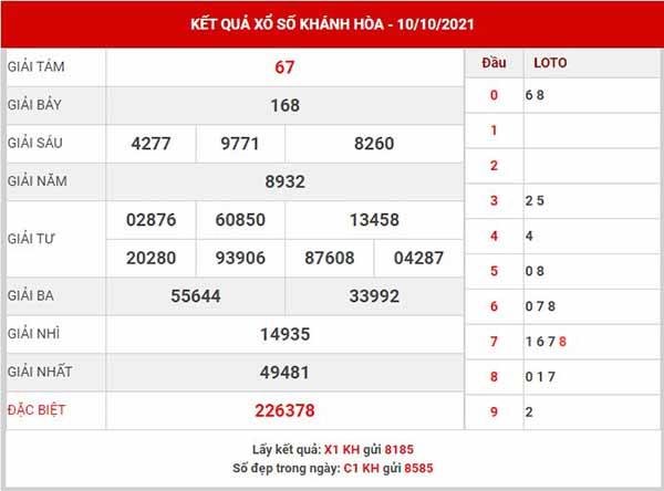 Phân tích XSKH ngày 13/10/2021